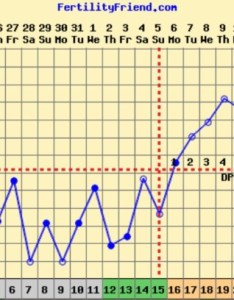 For those who track bbt how long did it take your implantation bleeding to occur after temp dip  dipped today here is so far   dpo also  would glow rh glowing