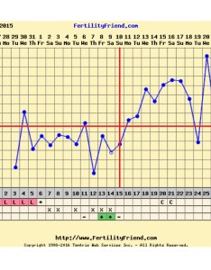 Well  was hoping that the temp dip on dpo and then increase dpo an implantation but looks like   probably out for this month also rh glowing