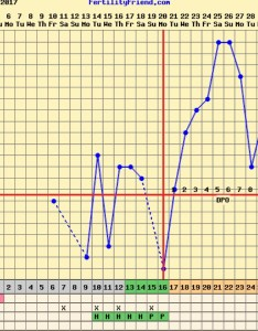 First time temping using ava watch so skin temp is  few degrees lower than oral testing tomorrow  think my chart looks good and had cramping also rh glowing