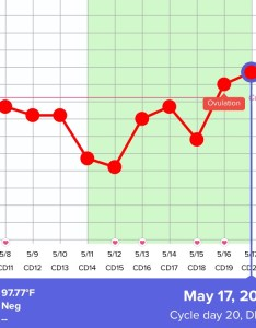 Does my bbt chart look normal first month charting luteal phase temps are barely above coverline is that ok this show  have also rh glowing