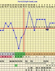 Bbt flat line after ovulation  searched high and low couldn   find any charts or info online regarding lining like this also rh glowing
