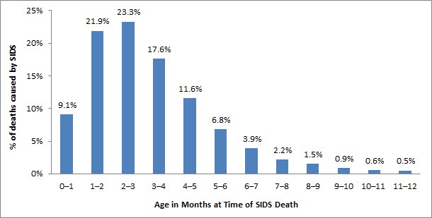 SIDS risk by month chart - Glow Community