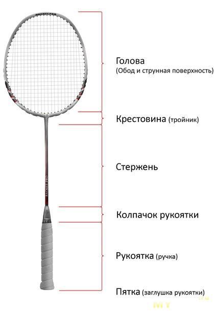 pierderea în greutate badminton