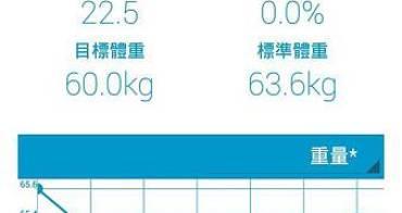 【App】Kumamon體重管理~卡哇伊的減肥曲線圖(內含間歇運動及核心肌群訓練法影片)