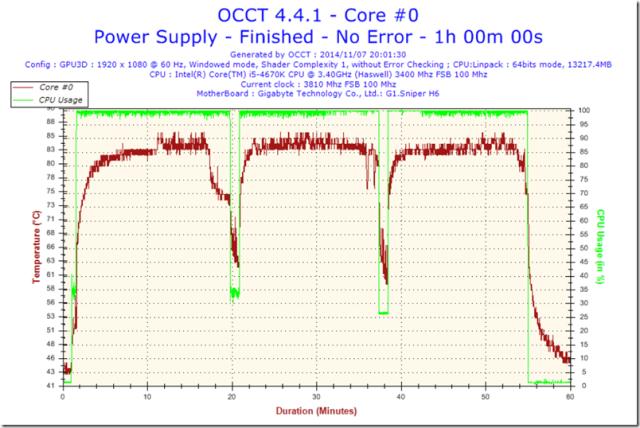 T46-Temperature-Core #0