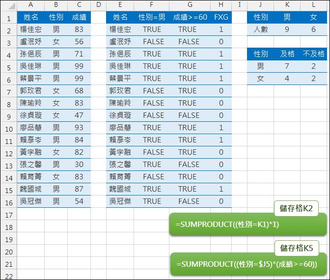 Excel-SUMPRODUCT函數範例與說明(研習範例) @ 學不完.教不停.用不盡 :: 痞客邦