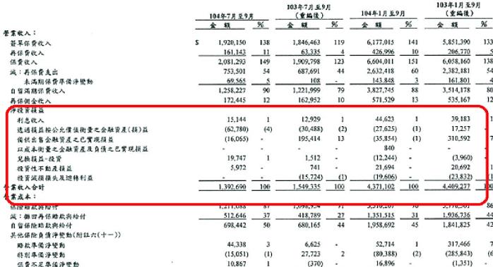 104Q3投資損益.png
