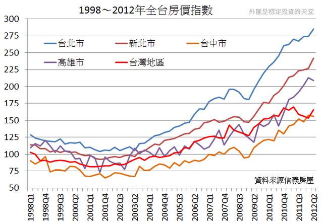 房地產飆漲是扼殺臺灣經濟的主因 @ Strategy :: 痞客邦