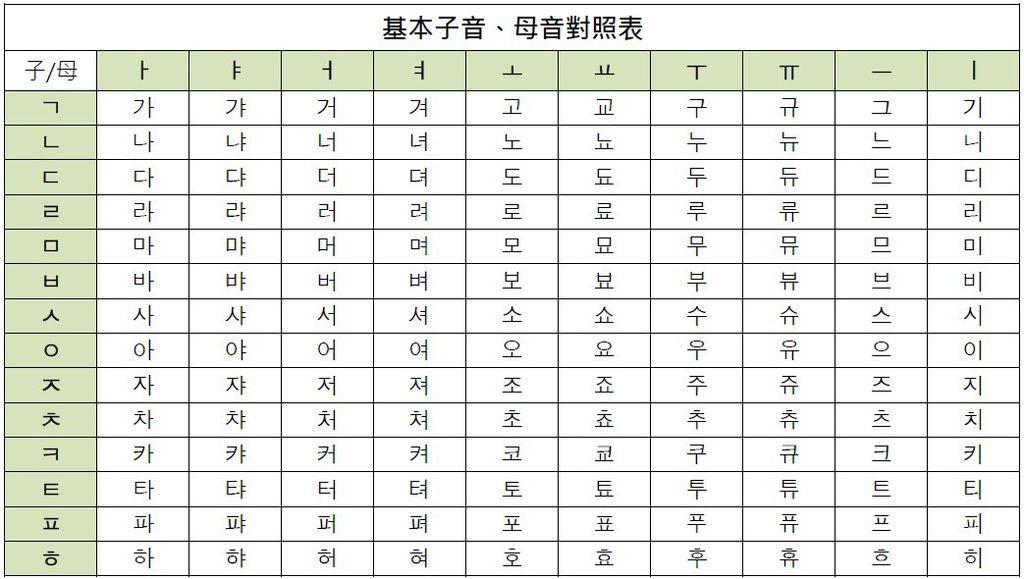 韓語字母表羅馬拼音|拼音- 韓語字母表羅馬拼音|拼音 - 快熱資訊 - 走進時代