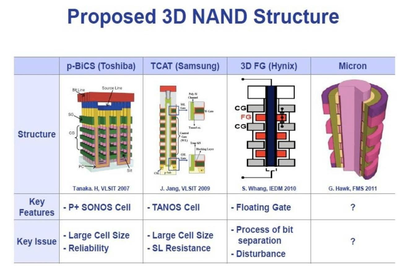 [SSD] SLC. MLC. TLC. QLC. 2D. 3D NAND @ 做 個 有 趣 的 人 :: 痞客邦
