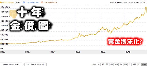 【賣出·黃金】現在黃金賣出 – TouPeenSeen部落格