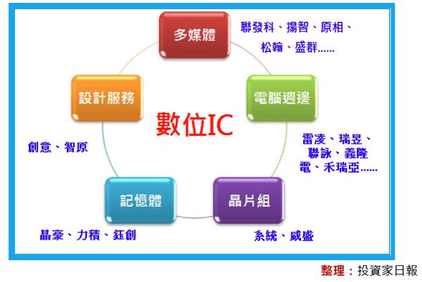 三分鐘看懂IC設計產業! @ 孫慶龍的投資部落格 :: 痞客邦
