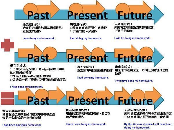 英文時態:現在(Past)&過去(Present)&未來(Future) @ 簿格子 :: 痞客邦