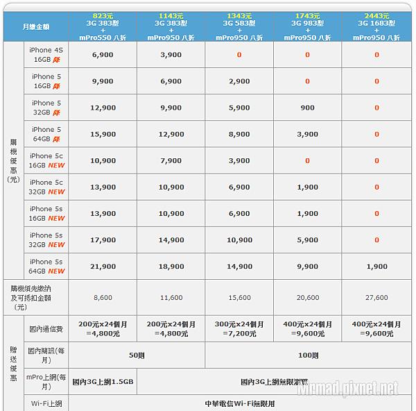中華電信費率比較表|比較- 中華電信費率比較表|比較 - 快熱資訊 - 走進時代