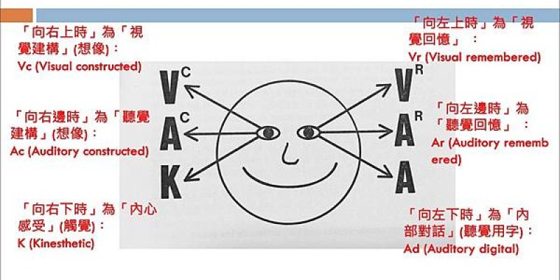 [ NLP ] 想更了解他人嗎?想讓溝通更順暢嗎?用VAK表象系統,並從眼球線索來判斷吧