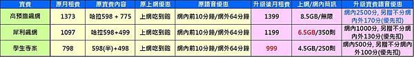 遠傳4G升級