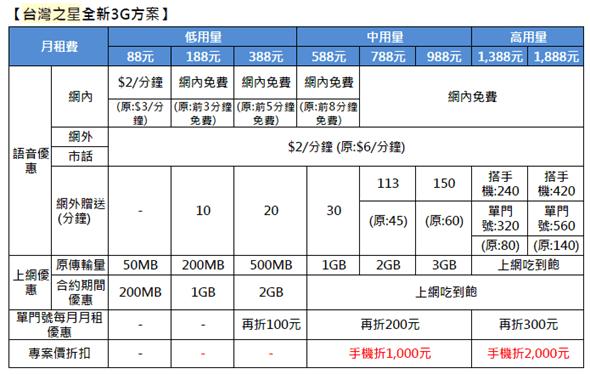 唱反調! 中華電信月底停賣 4G 吃到飽,台灣之星宣布再延長 image_3