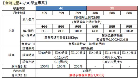 唱反調! 中華電信月底停賣 4G 吃到飽,台灣之星宣布再延長 image_4