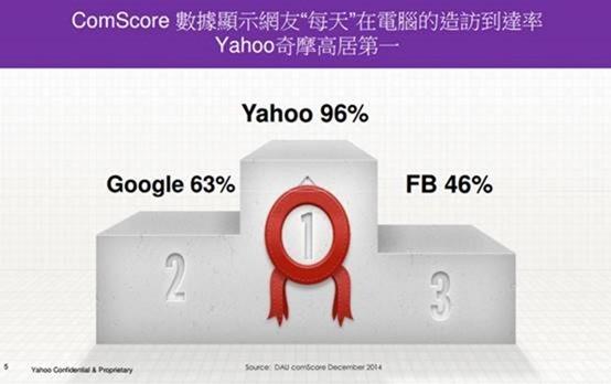 [Yahoo! 20周年] 那些年,陪我們一起長大的 Yahoo! 首頁全紀錄 clip_image006
