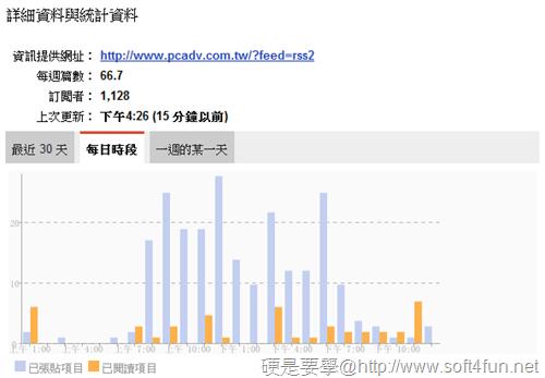 利用 Google閱讀器查看網站發表文章的頻率和時間 -05