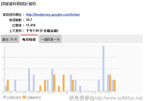 利用 Google閱讀器查看網站發表文章的頻率和時間 -09