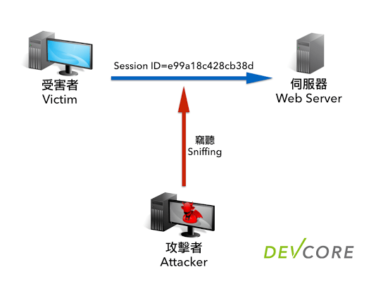 [資安技術] HTTP Session 攻擊與防護 2014-05-16-http-session-protection-01-session-id-sniffing