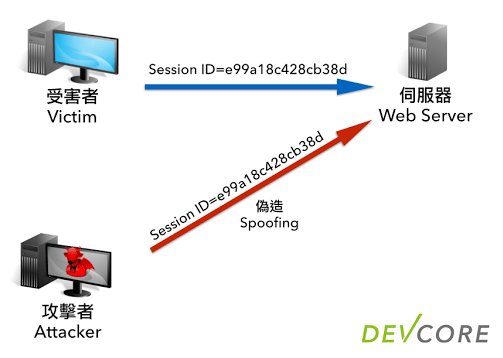 [資安技術] HTTP Session 攻擊與防護 2014-05-16-http-session-protection-02-session-id-spoofing