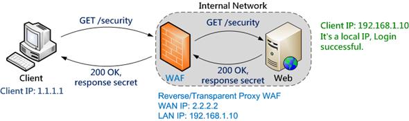 設備不良設定帶來的安全風險:以 WAF 為例 clip_image003