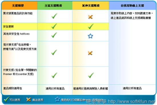 別被誤導了! Windows XP 延長支援的不是系統 2