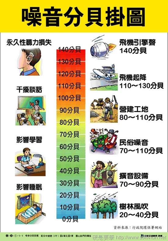 用手機APP測環境噪音的聲級計 Sound Meter(手機分貝計) Image00001