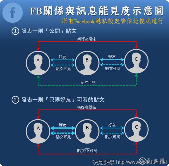 Facebook 又曝光使用者隱私?教你如何設好滴水不漏的訊息隱私 Facebook
