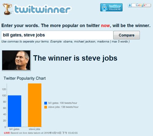 Twitter 的關鍵字比較工具:Twitwinner Twitter_thumb