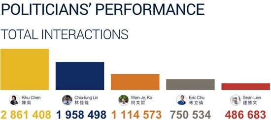 從粉絲團社群互動看台灣 2014 年九合一選舉情勢 Snip20141016_53
