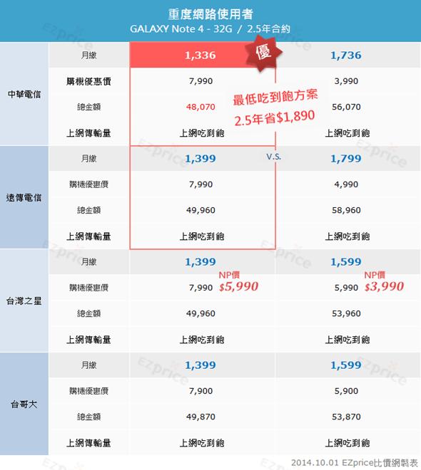 Samsung Galaxy Note 4 各電信資費、NP 優惠價格完整分析! clip_image006
