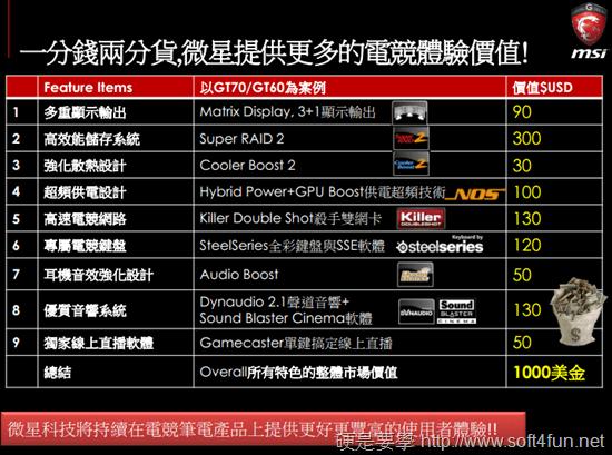 2014 年微星 GS、GT、GE 系列電競筆電新品體驗會 25