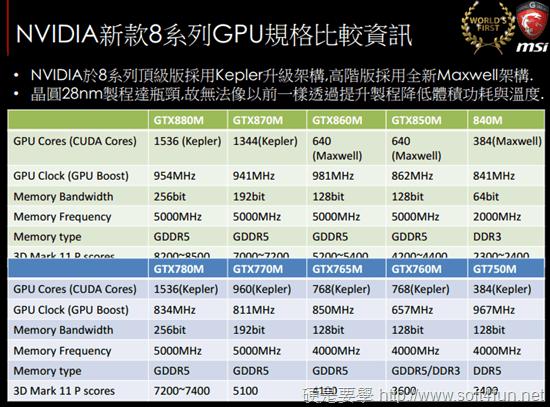 2014 年微星 GS、GT、GE 系列電競筆電新品體驗會 3