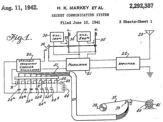 [Google Doodle] Hedy Lamarr 好萊塢女星與秘密通訊/展頻技術發明人101歲誕辰 hedy-lamarr-secret-communication-system-patent-2