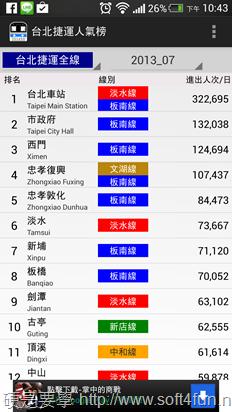捷運台鐵高鐵車站人氣榜,台北車站完全制霸 -02