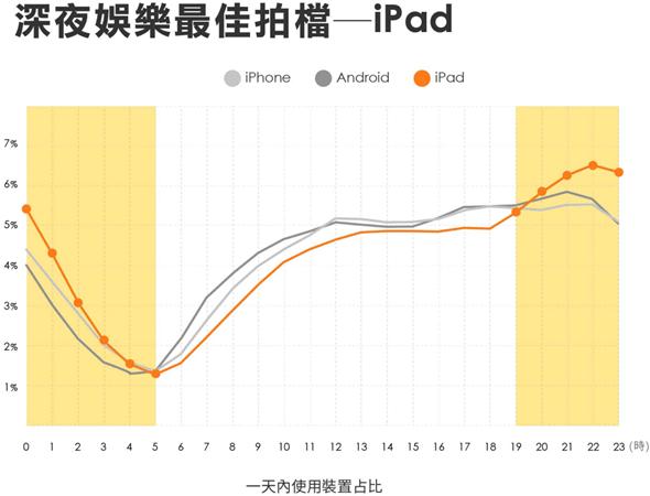 台灣行動市場的數據報告