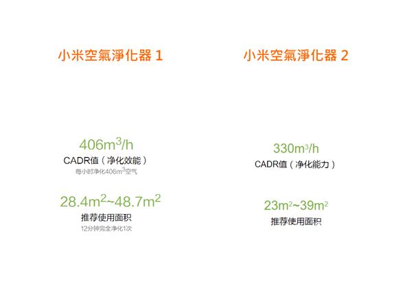 台灣開賣!小米空氣淨化器1、2代差異與淨化效率實測 2