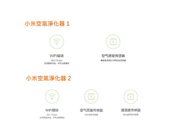 台灣開賣!小米空氣淨化器1、2代差異與淨化效率實測 3