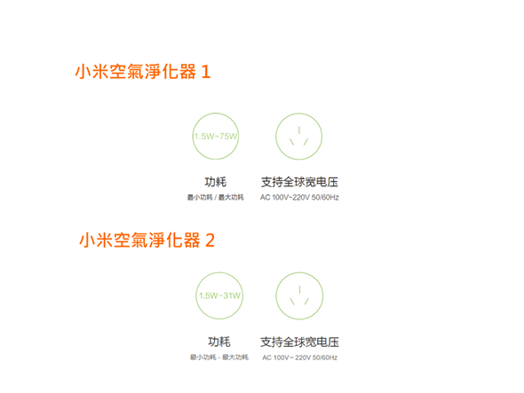 台灣開賣!小米空氣淨化器1、2代差異與淨化效率實測 4