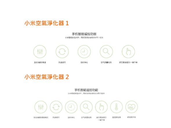 台灣開賣!小米空氣淨化器1、2代差異與淨化效率實測 7