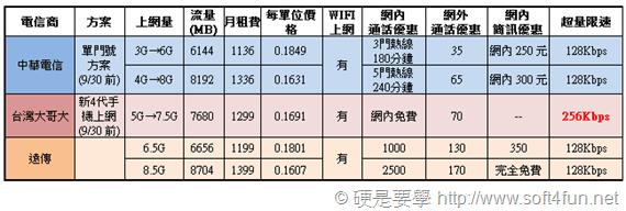 超簡單,讓你秒懂遠傳、中華、台哥大 4G LTE 費率方案 planC_thumb