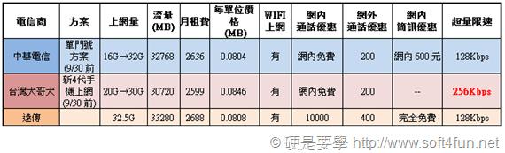 超簡單,讓你秒懂遠傳、中華、台哥大 4G LTE 費率方案 planE_thumb