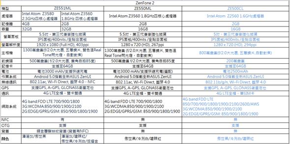 Zenfone 2 規格