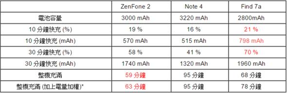 ASUS ZenFone 2(ZE551ML) 開箱評測,全球首款 4G 雙通道記憶體手機(更新 4G/128G 價格) b68b9ab8c4af