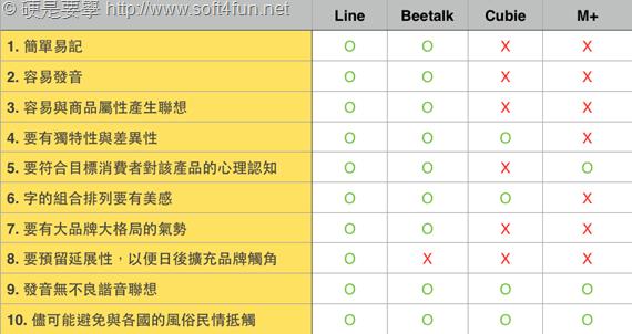 mobile_IM_compare