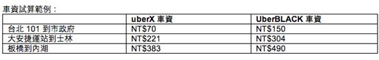 台灣 UBER 推出全新經濟車款 uberX 菁英優步,低消 70 元享受高檔服務 uber