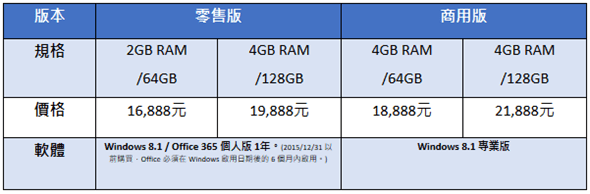 低階筆電掰掰! 微軟推出 Surface 3 筆電平板,完整 Windows 8.1 使用 Office 沒煩惱! image